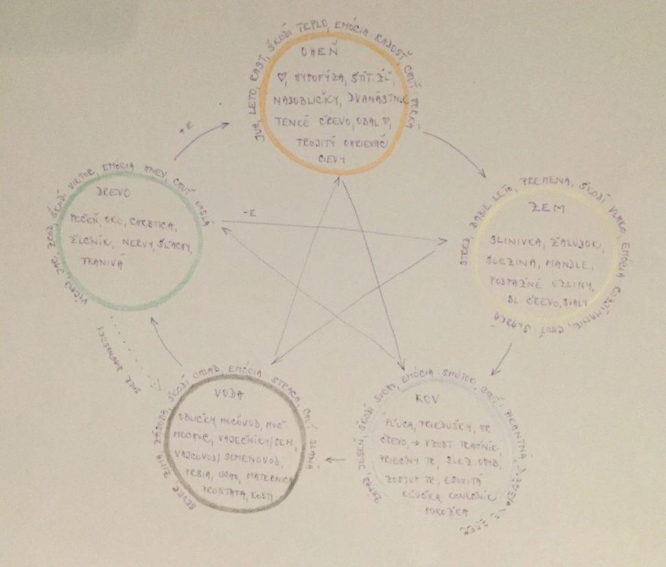 Cinsky pentagram ku kurzu tai chi pre zeny